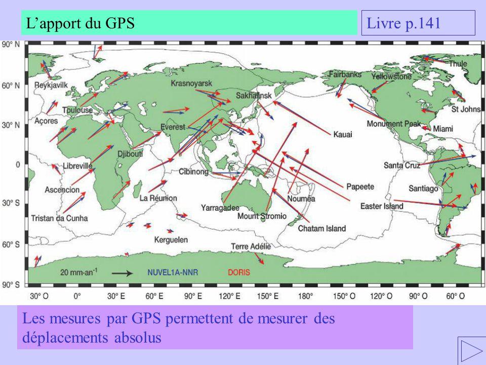 Lapport du GPS Livre p.141 Les mesures par GPS permettent de mesurer des déplacements absolus