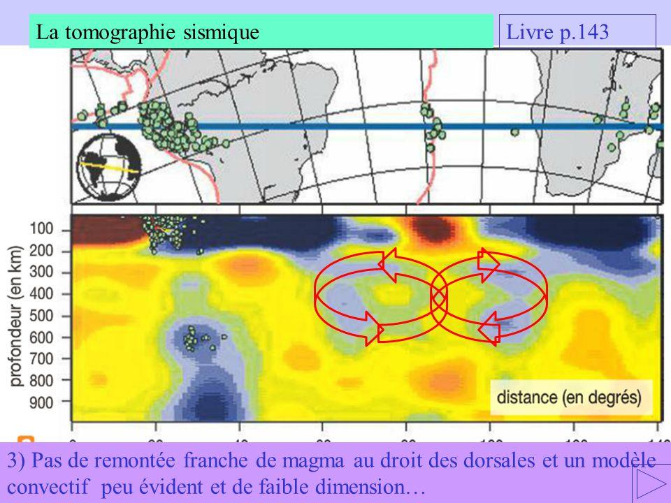 3) Pas de remontée franche de magma au droit des dorsales et un modèle convectif peu évident et de faible dimension… La tomographie sismique Livre p.143