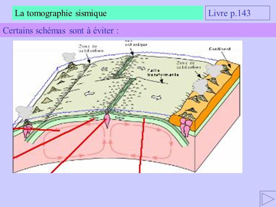 La tomographie sismique Livre p.143 Certains schémas sont à éviter :