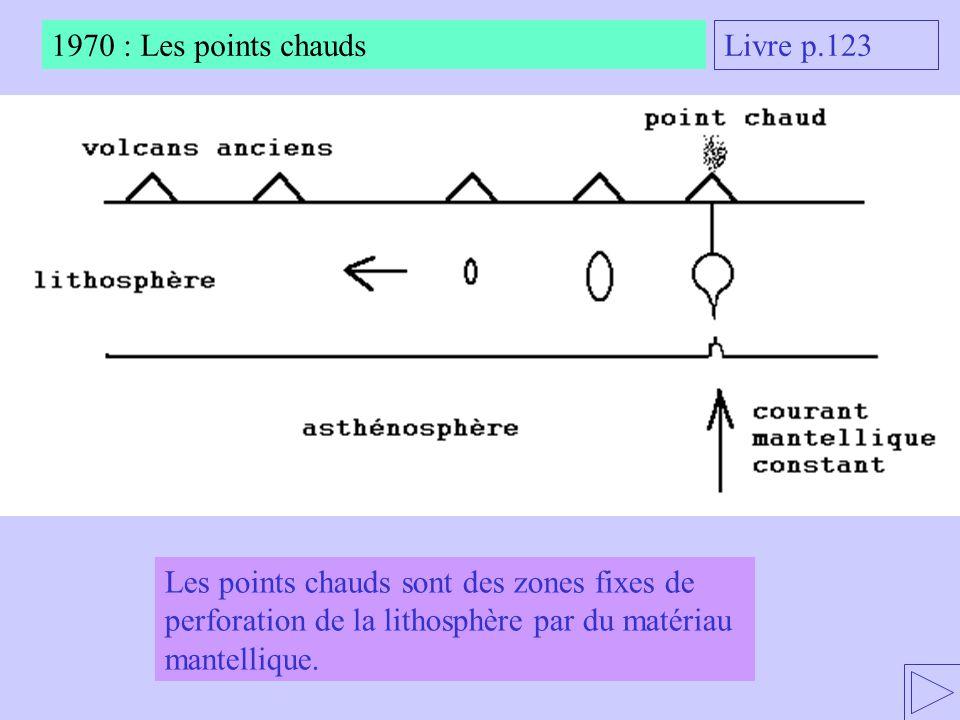 Les points chauds sont des zones fixes de perforation de la lithosphère par du matériau mantellique. 1970 : Les points chauds Livre p.123
