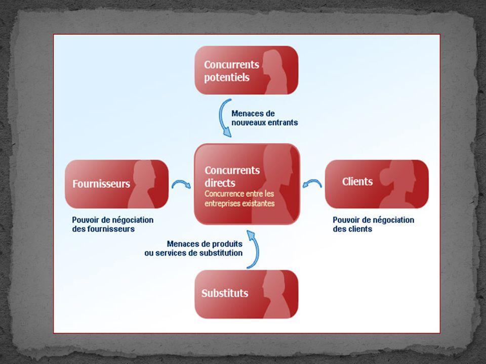 La principale influence des clients sur un marché se manifeste à travers leur capacité à négocier.