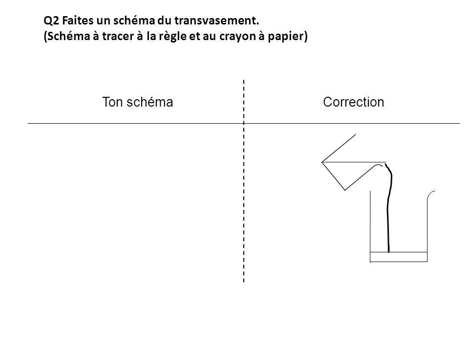 Q2 Faites un schéma du transvasement. (Schéma à tracer à la règle et au crayon à papier) Ton schémaCorrection