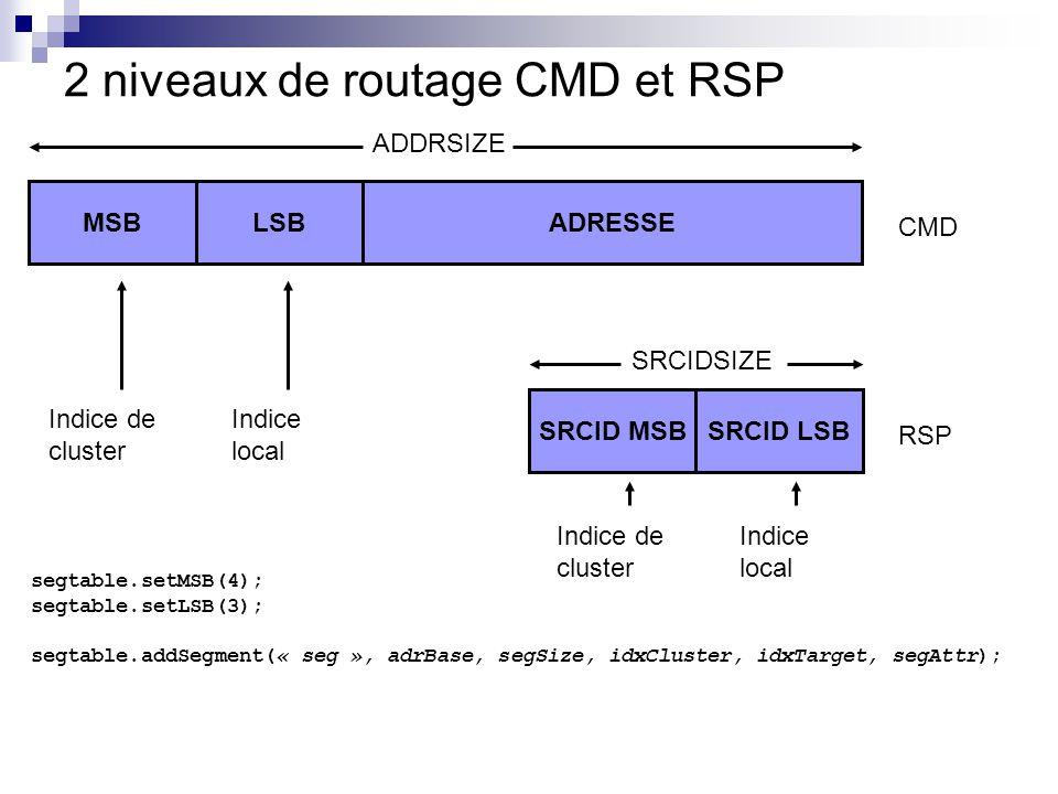 2 niveaux de routage CMD et RSP SRCID MSBSRCID LSB segtable.setMSB(4); segtable.setLSB(3); segtable.addSegment(« seg », adrBase, segSize, idxCluster,