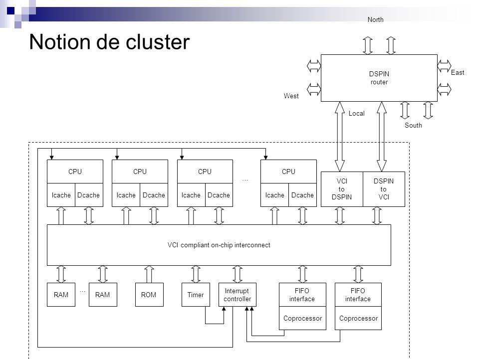 Notion de cluster CPU IcacheDcache VCI compliant on-chip interconnect CPU IcacheDcache CPU IcacheDcache Interrupt controller ROMRAM Timer CPU IcacheDc