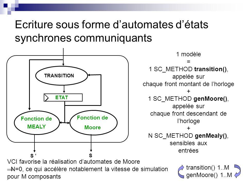 Ecriture sous forme dautomates détats synchrones communiquants Fonction de Moore TRANSITION Fonction de MEALY ETAT S S 1 modèle = 1 SC_METHOD transiti