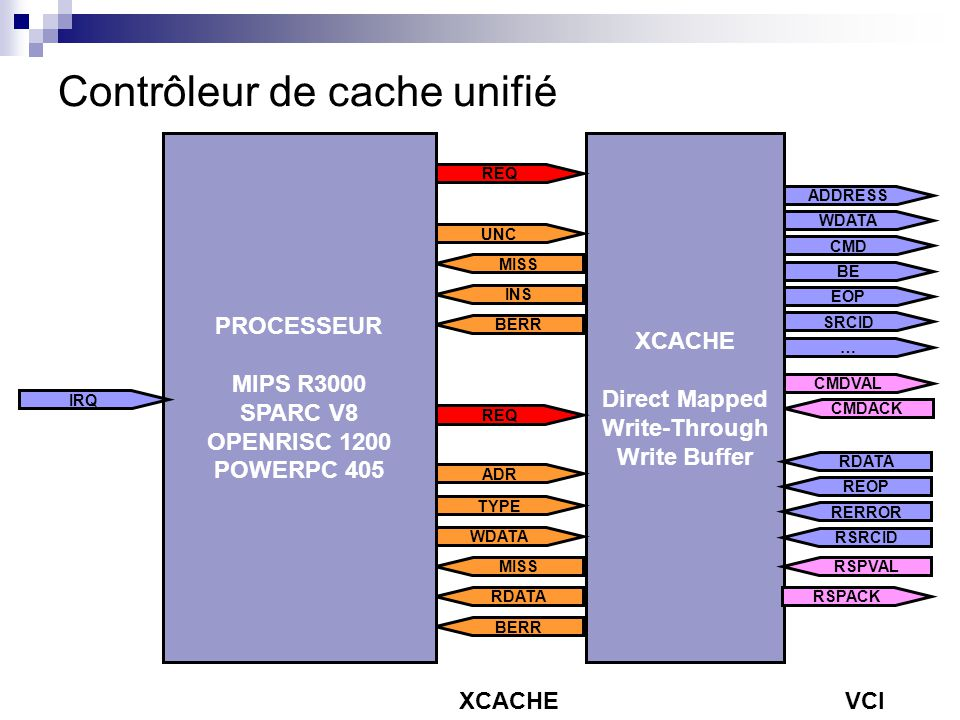 Contrôleur de cache unifié ADDRESS CMD BE WDATA EOP SRCID … CMDVAL CMDACK XCACHE Direct Mapped Write-Through Write Buffer REOP RERROR RDATA RSRCID RSP