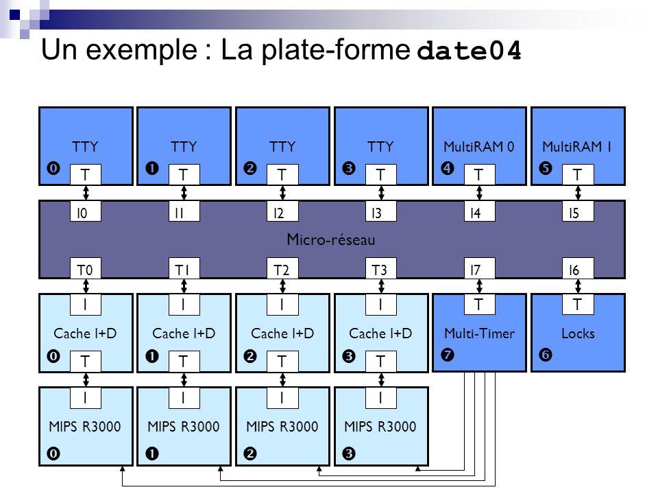 Un exemple : La plate-forme date04 Micro-réseau Cache I+D I T T0 I0 MIPS R3000 I TTY T Cache I+D I T T1 MIPS R3000 I Cache I+D I T T2 MIPS R3000 I Cac