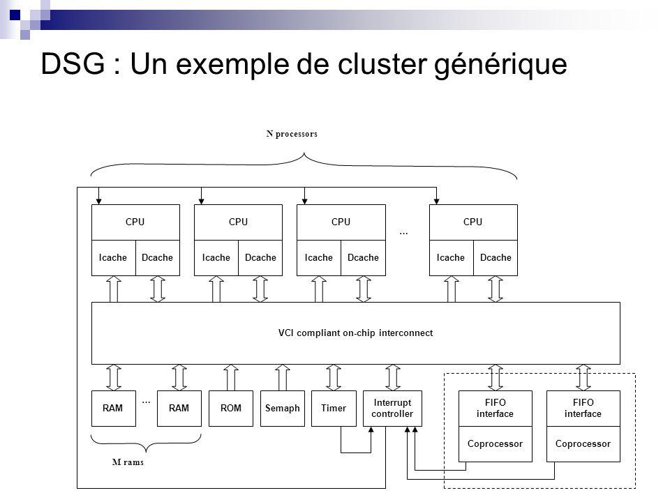 DSG : Un exemple de cluster générique CPU IcacheDcache VCI compliant on-chip interconnect CPU IcacheDcache CPU IcacheDcache Interrupt controller ROMRA