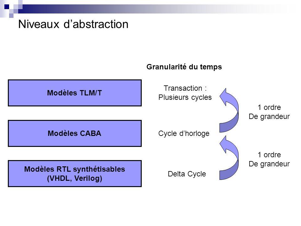 Niveaux dabstraction Modèles RTL synthétisables (VHDL, Verilog) Modèles CABA Modèles TLM/T Cycle dhorloge Delta Cycle Transaction : Plusieurs cycles G