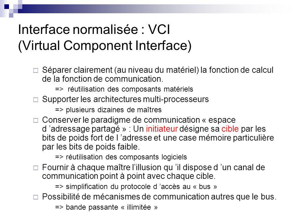 Interface normalisée : VCI (Virtual Component Interface) Séparer clairement (au niveau du matériel) la fonction de calcul de la fonction de communicat