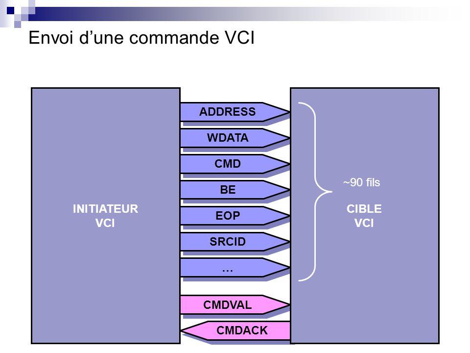 Les FSMs correspondantes ADDRESS CMD BE WDATA EOP SRCID … … CMDVAL CMDACK INITIATEUR VCI CIBLE VCI CMDACK=0 CMDACK=1 CMDVAL=0 CMDVAL=1