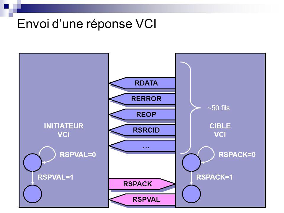 Envoi dune réponse VCI RERROR REOP RDATA RSRCID … … RSPACK RSPVAL INITIATEUR VCI CIBLE VCI RSPVAL=0 RSPVAL=1 RSPACK=0 RSPACK=1 ~50 fils