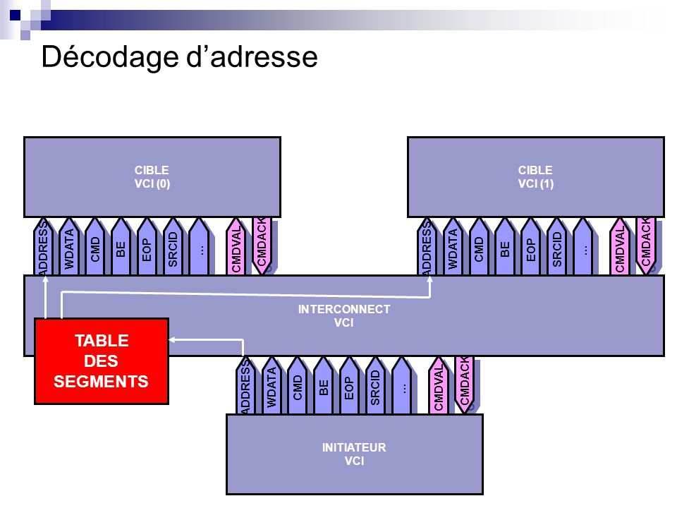 ADDRESS CMD BE WDATA EOP SRCID … … CMDVAL CMDACK CIBLE VCI (1) ADDRESS CMD BE WDATA EOP SRCID … … CMDVAL CMDACK CIBLE VCI (0) Décodage dadresse ADDRES