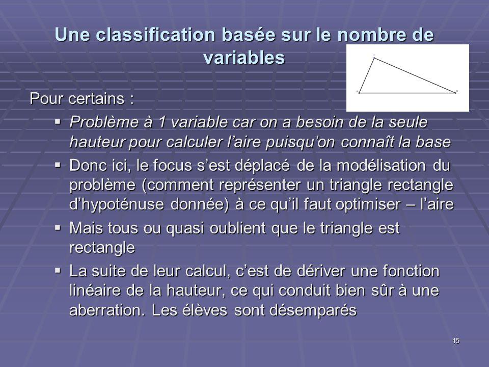 Une classification basée sur le nombre de variables Pour certains : Problème à 1 variable car on a besoin de la seule hauteur pour calculer laire puisquon connaît la base Problème à 1 variable car on a besoin de la seule hauteur pour calculer laire puisquon connaît la base Donc ici, le focus sest déplacé de la modélisation du problème (comment représenter un triangle rectangle dhypoténuse donnée) à ce quil faut optimiser – laire Donc ici, le focus sest déplacé de la modélisation du problème (comment représenter un triangle rectangle dhypoténuse donnée) à ce quil faut optimiser – laire Mais tous ou quasi oublient que le triangle est rectangle Mais tous ou quasi oublient que le triangle est rectangle La suite de leur calcul, cest de dériver une fonction linéaire de la hauteur, ce qui conduit bien sûr à une aberration.