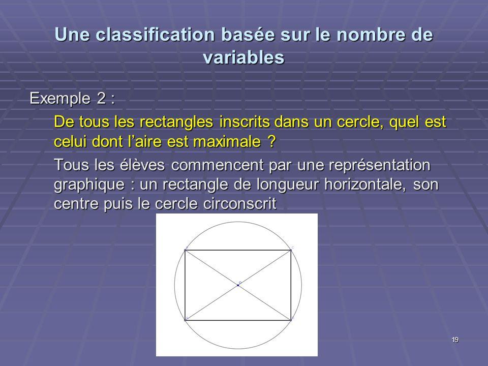 Une classification basée sur le nombre de variables Exemple 2 : De tous les rectangles inscrits dans un cercle, quel est celui dont laire est maximale