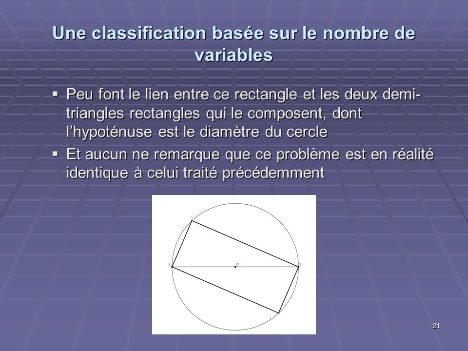 Une classification basée sur le nombre de variables Peu font le lien entre ce rectangle et les deux demi- triangles rectangles qui le composent, dont lhypoténuse est le diamètre du cercle Peu font le lien entre ce rectangle et les deux demi- triangles rectangles qui le composent, dont lhypoténuse est le diamètre du cercle Et aucun ne remarque que ce problème est en réalité identique à celui traité précédemment Et aucun ne remarque que ce problème est en réalité identique à celui traité précédemment 21