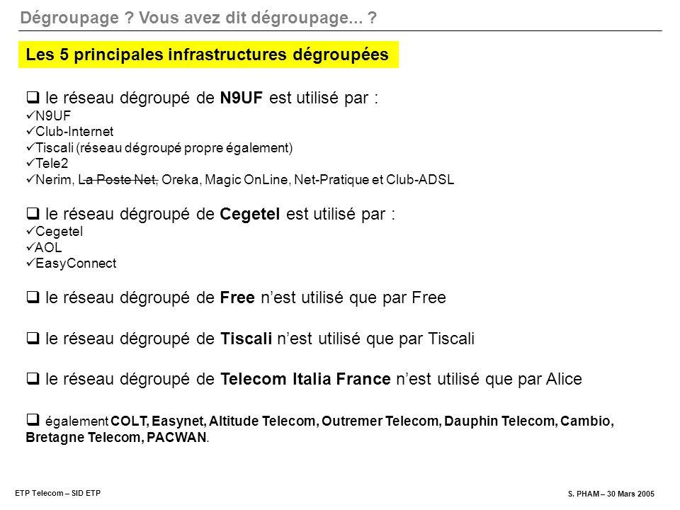 Dégroupage ? Vous avez dit dégroupage... ? ETP Telecom – SID ETP S. PHAM – 30 Mars 2005 le réseau dégroupé de N9UF est utilisé par : N9UF Club-Interne