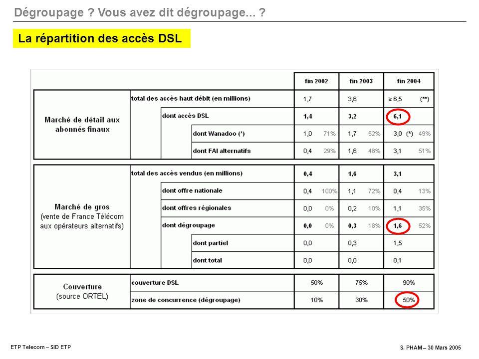 Dégroupage ? Vous avez dit dégroupage... ? ETP Telecom – SID ETP S. PHAM – 30 Mars 2005 La répartition des accès DSL