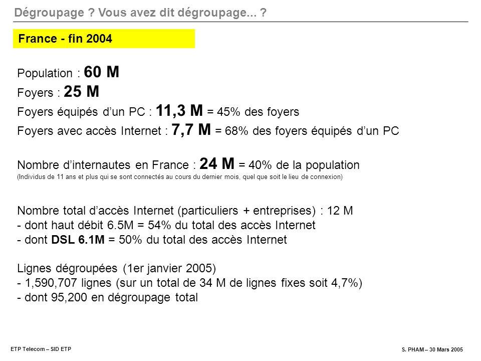 Dégroupage ? Vous avez dit dégroupage... ? ETP Telecom – SID ETP S. PHAM – 30 Mars 2005 Population : 60 M Foyers : 25 M Foyers équipés dun PC : 11,3 M