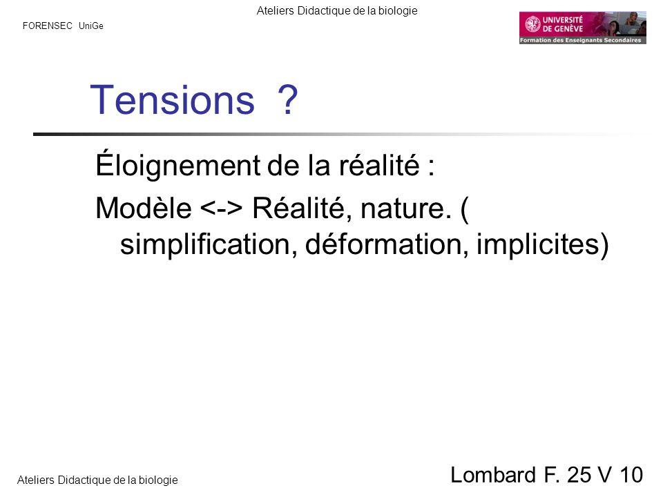 FORENSEC UniGe Ateliers Didactique de la biologie Lombard F. 25 V 10 Tensions ? Éloignement de la réalité : Modèle Réalité, nature. ( simplification,