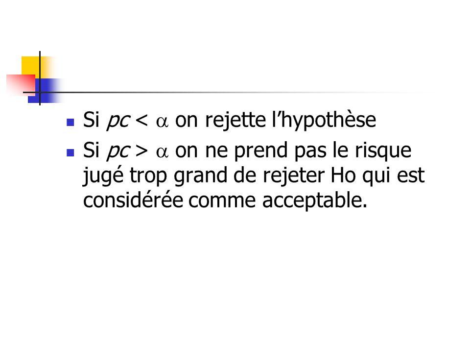Si pc < on rejette lhypothèse Si pc > on ne prend pas le risque jugé trop grand de rejeter Ho qui est considérée comme acceptable.