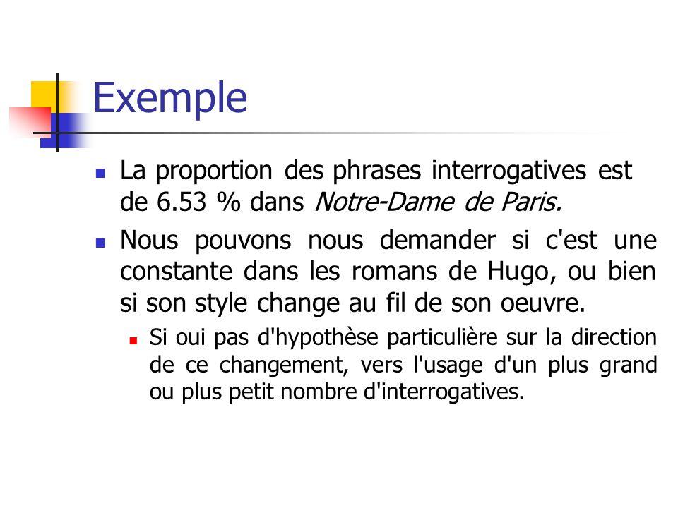 Exemple La proportion des phrases interrogatives est de 6.53 % dans Notre-Dame de Paris. Nous pouvons nous demander si c'est une constante dans les ro