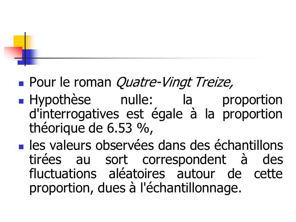 Pour le roman Quatre-Vingt Treize, Hypothèse nulle: la proportion d'interrogatives est égale à la proportion théorique de 6.53 %, les valeurs observée