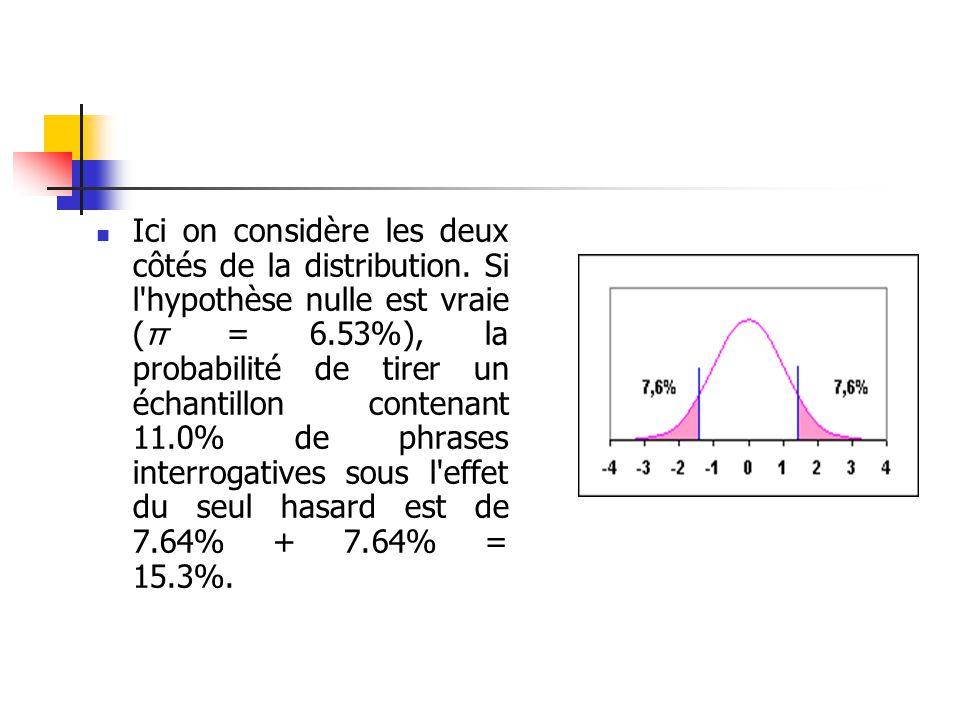 Ici on considère les deux côtés de la distribution. Si l'hypothèse nulle est vraie ( π = 6.53%), la probabilité de tirer un échantillon contenant 11.0