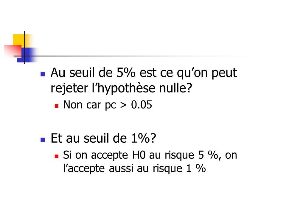 Au seuil de 5% est ce quon peut rejeter lhypothèse nulle? Non car pc > 0.05 Et au seuil de 1%? Si on accepte H0 au risque 5 %, on laccepte aussi au ri