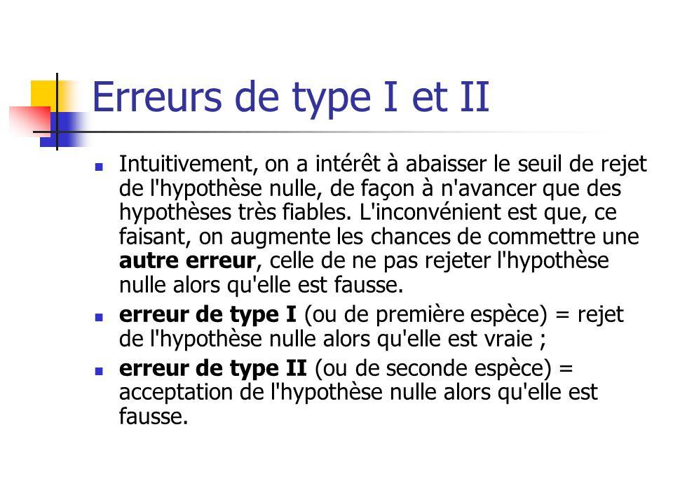 Erreurs de type I et II Intuitivement, on a intérêt à abaisser le seuil de rejet de l'hypothèse nulle, de façon à n'avancer que des hypothèses très fi