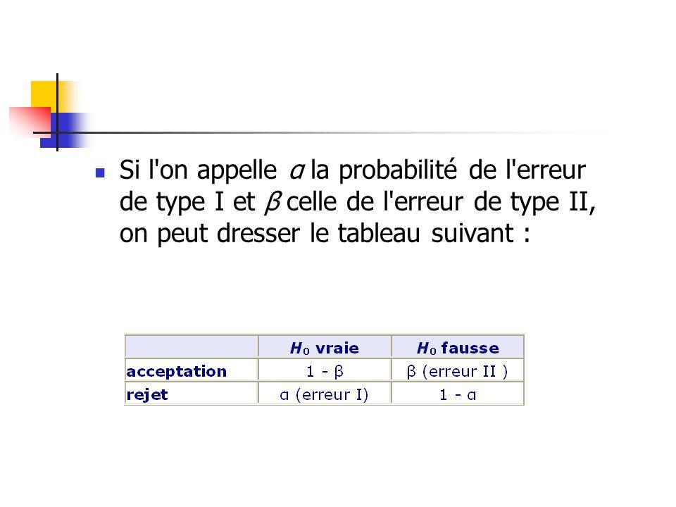 Si l on appelle α la probabilité de l erreur de type I et β celle de l erreur de type II, on peut dresser le tableau suivant :
