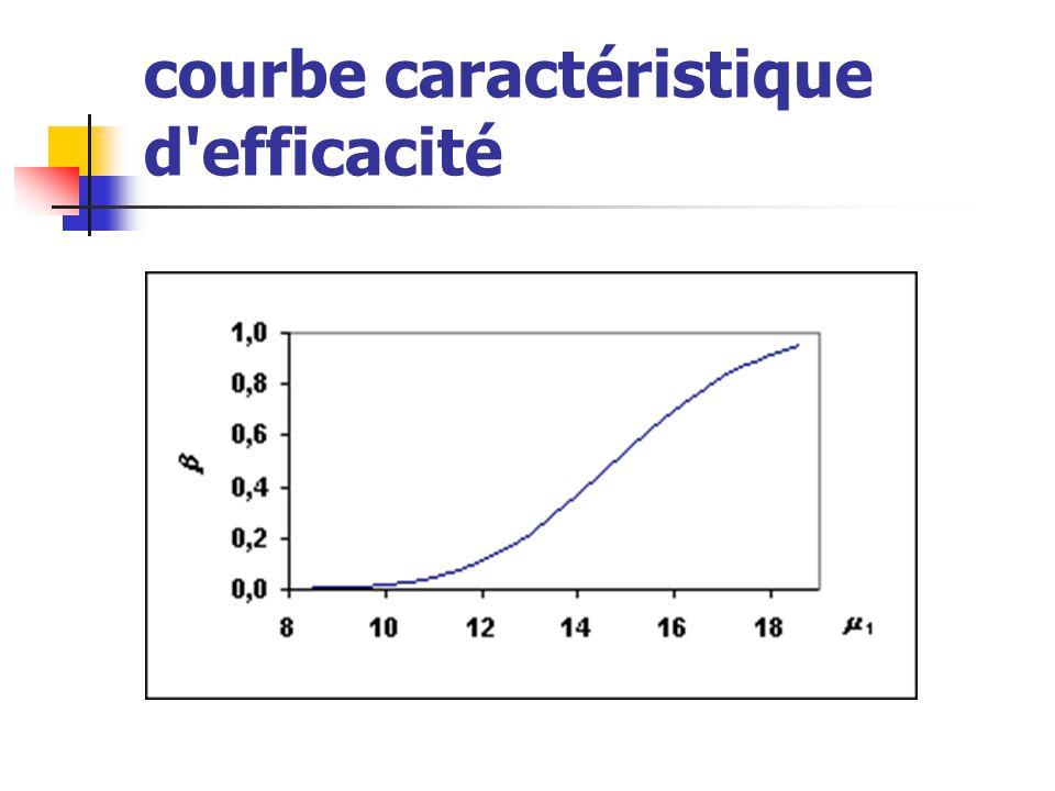 courbe caractéristique d'efficacité
