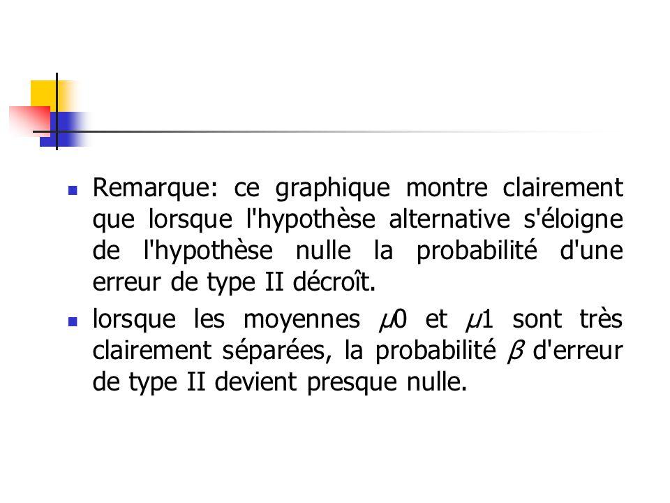 Remarque: ce graphique montre clairement que lorsque l hypothèse alternative s éloigne de l hypothèse nulle la probabilité d une erreur de type II décroît.