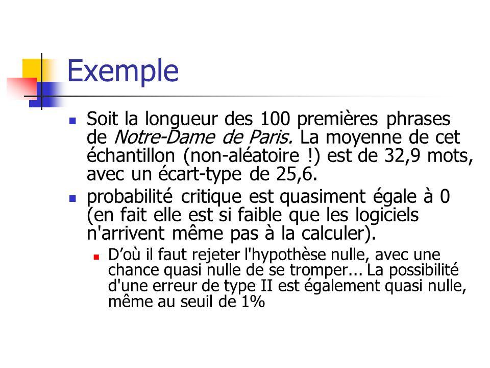 Exemple Soit la longueur des 100 premières phrases de Notre-Dame de Paris. La moyenne de cet échantillon (non-aléatoire !) est de 32,9 mots, avec un é