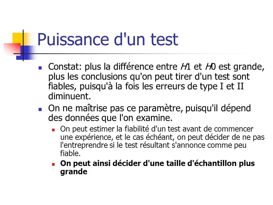Puissance d un test Constat: plus la différence entre H1 et H0 est grande, plus les conclusions qu on peut tirer d un test sont fiables, puisqu à la fois les erreurs de type I et II diminuent.