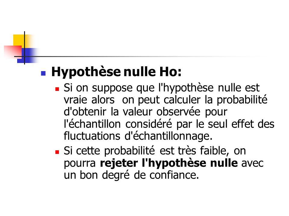 Hypothèse nulle Ho: Si on suppose que l hypothèse nulle est vraie alors on peut calculer la probabilité d obtenir la valeur observée pour l échantillon considéré par le seul effet des fluctuations d échantillonnage.