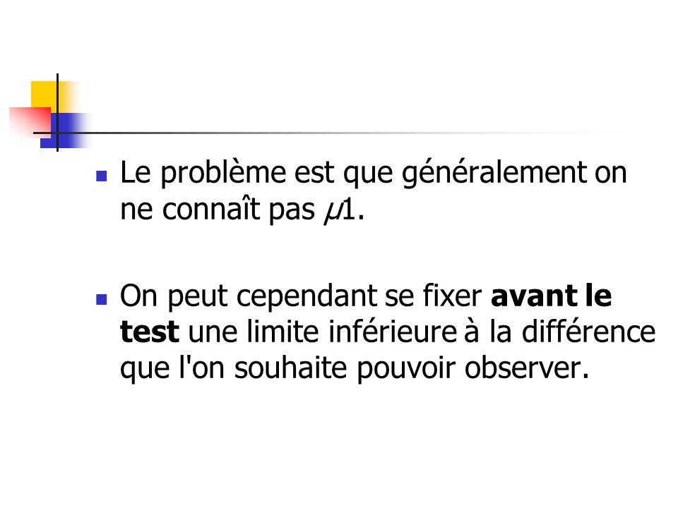 Le problème est que généralement on ne connaît pas μ1. On peut cependant se fixer avant le test une limite inférieure à la différence que l'on souhait