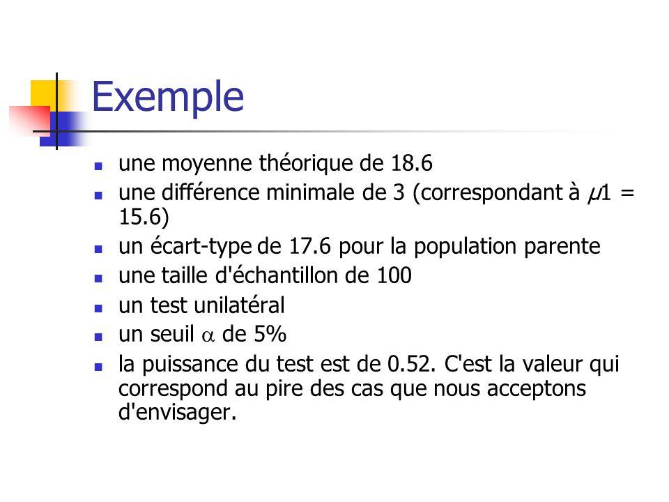 Exemple une moyenne théorique de 18.6 une différence minimale de 3 (correspondant à μ1 = 15.6) un écart-type de 17.6 pour la population parente une taille d échantillon de 100 un test unilatéral un seuil de 5% la puissance du test est de 0.52.