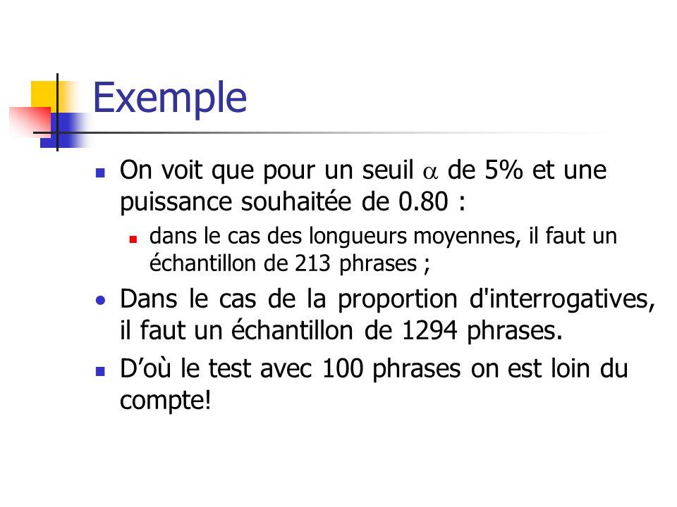 Exemple On voit que pour un seuil de 5% et une puissance souhaitée de 0.80 : dans le cas des longueurs moyennes, il faut un échantillon de 213 phrases ; Dans le cas de la proportion d interrogatives, il faut un échantillon de 1294 phrases.