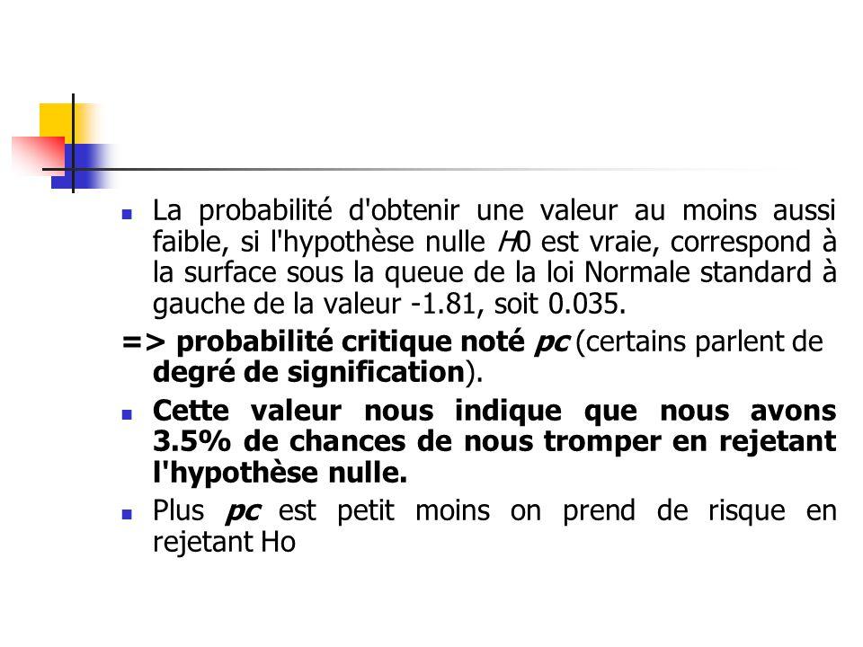 La probabilité d'obtenir une valeur au moins aussi faible, si l'hypothèse nulle H0 est vraie, correspond à la surface sous la queue de la loi Normale