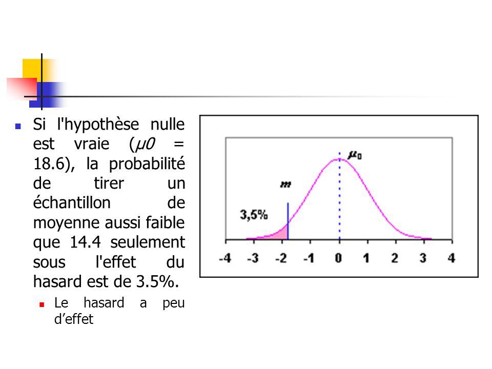 Si l hypothèse nulle est vraie (μ0 = 18.6), la probabilité de tirer un échantillon de moyenne aussi faible que 14.4 seulement sous l effet du hasard est de 3.5%.