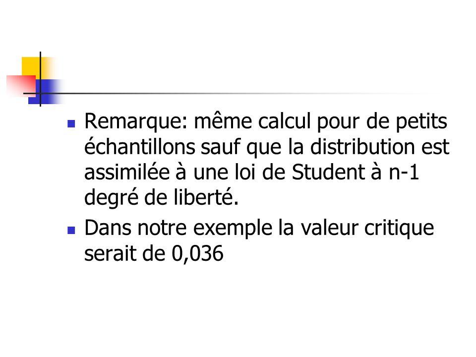 Remarque: même calcul pour de petits échantillons sauf que la distribution est assimilée à une loi de Student à n-1 degré de liberté. Dans notre exemp