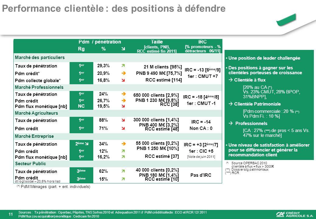 Pdm / pénétrationTailleIRC Rg% [clients, PNB, RCC estimé fin 2011] [% promoteurs - % détracteurs 06/11] Marché des particuliers Taux de pénétration 1