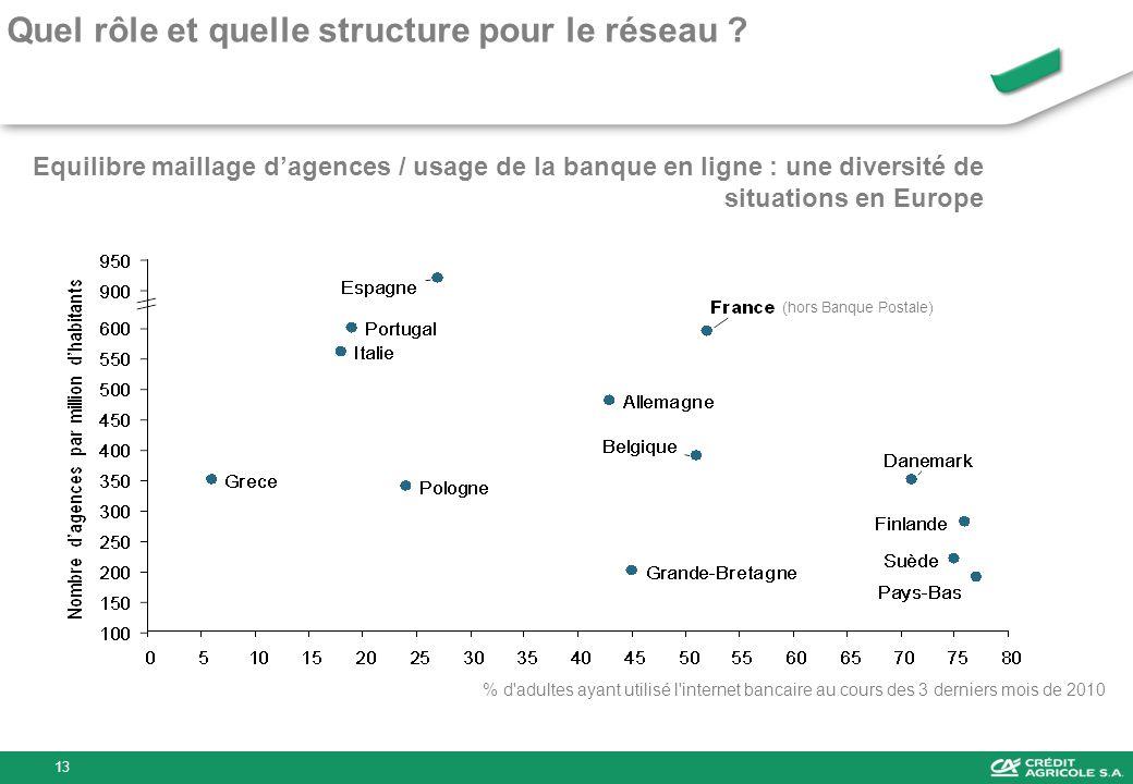 Equilibre maillage dagences / usage de la banque en ligne : une diversité de situations en Europe % d'adultes ayant utilisé l'internet bancaire au cou