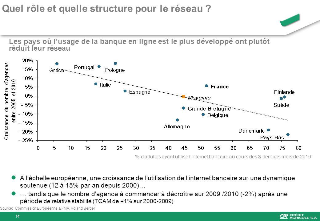 Source:Commission Européenne, EFMA, Roland Berger Les pays où lusage de la banque en ligne est le plus développé ont plutôt réduit leur réseau % d'adu