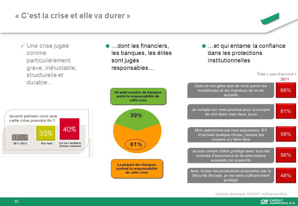 « Cest la crise et elle va durer » Une crise jugée comme particulièrement grave, inéluctable, structurelle et durable… (Sources: Sociovision, FOP 2011