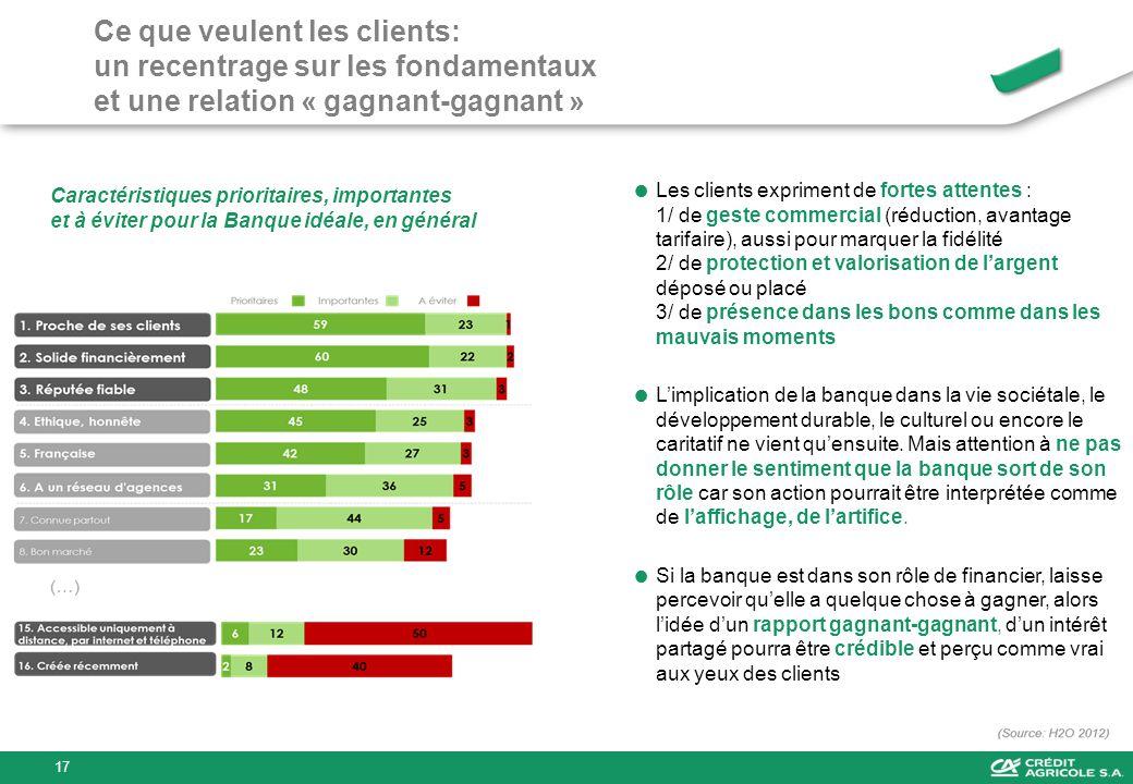 Ce que veulent les clients: un recentrage sur les fondamentaux et une relation « gagnant-gagnant » Caractéristiques prioritaires, importantes et à évi