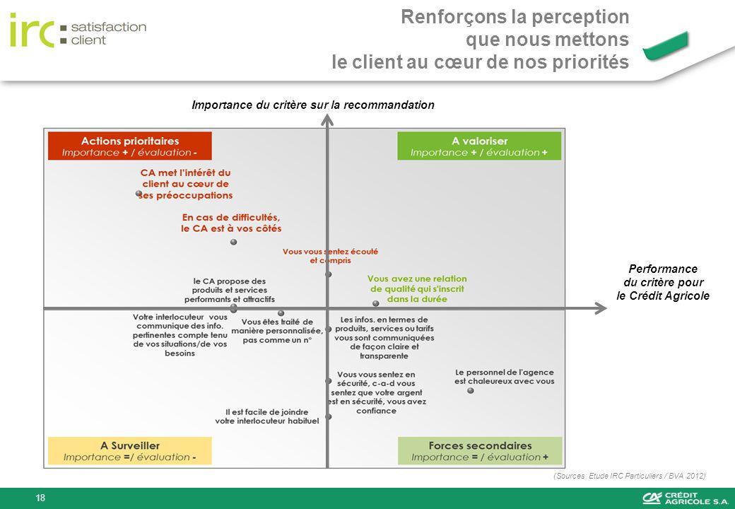 Importance du critère sur la recommandation Performance du critère pour le Crédit Agricole Renforçons la perception que nous mettons le client au cœur