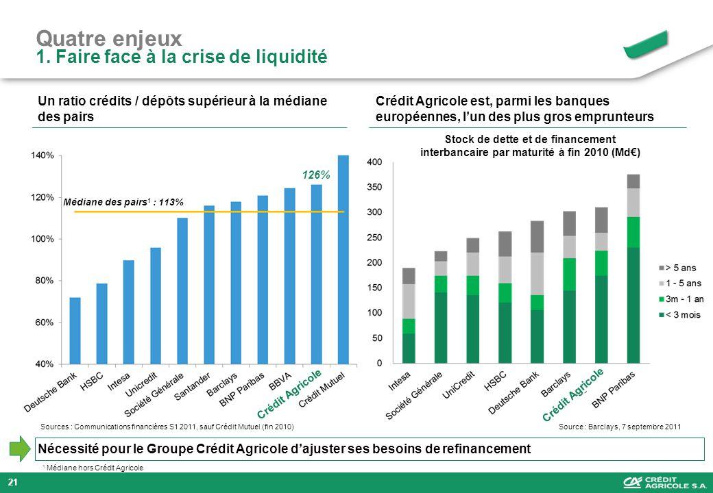 Quatre enjeux 1. Faire face à la crise de liquidité Un ratio crédits / dépôts supérieur à la médiane des pairs Médiane des pairs 1 : 113% Crédit Agric