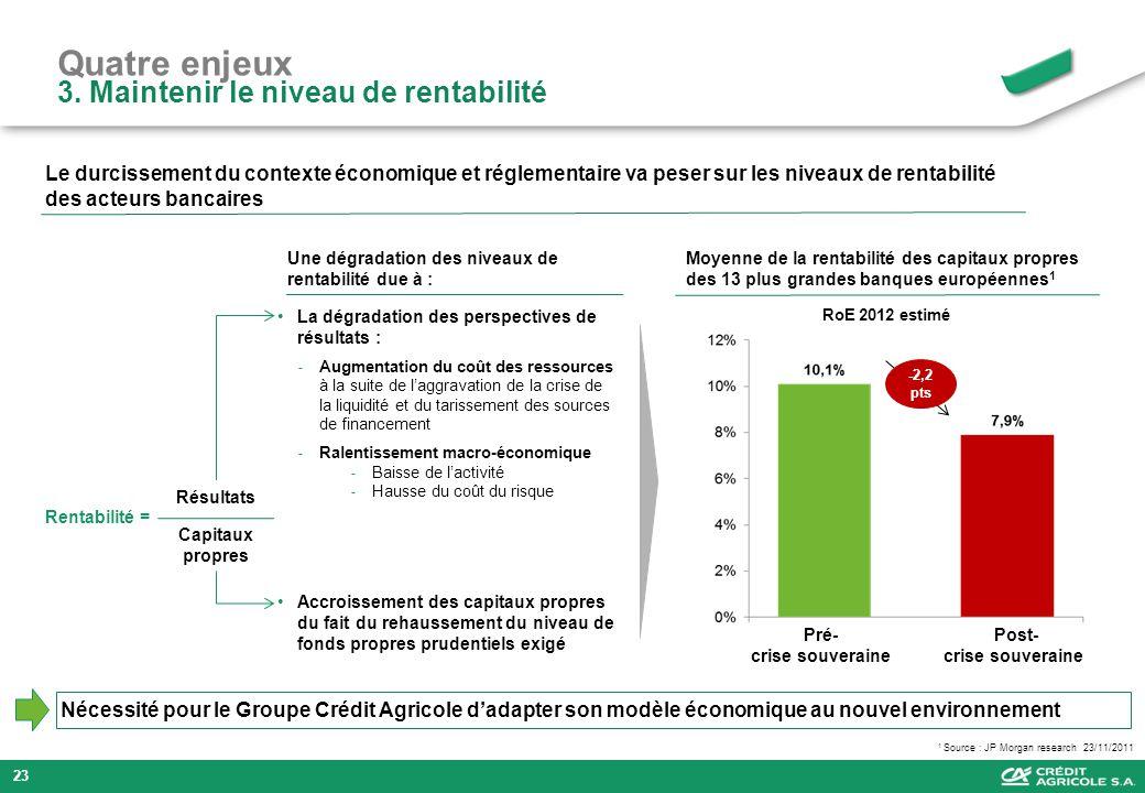 Quatre enjeux 3. Maintenir le niveau de rentabilité Nécessité pour le Groupe Crédit Agricole dadapter son modèle économique au nouvel environnement 1
